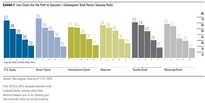 Table showing how low fund fees may predict success