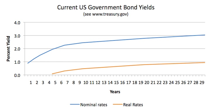 A charting showing US Government Bond Yields and Real Yield