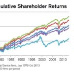 Dividends for the long run