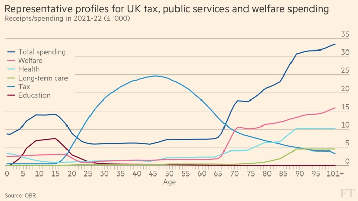 Chart that reveals what an average Briton puts in and takes out of the welfare state at different ages.