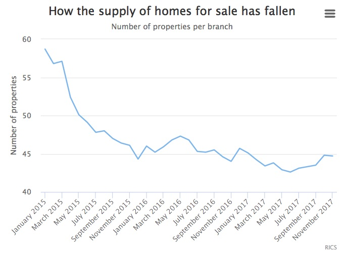 Graph showing how number of homes for sale per branch of estate agents has fallen
