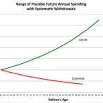 Weekend reading: Three graphs that boil down the retirement income conundrum