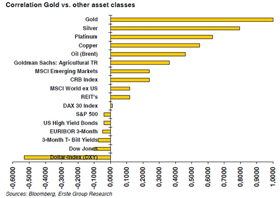 Gold as an asset class | Monevator