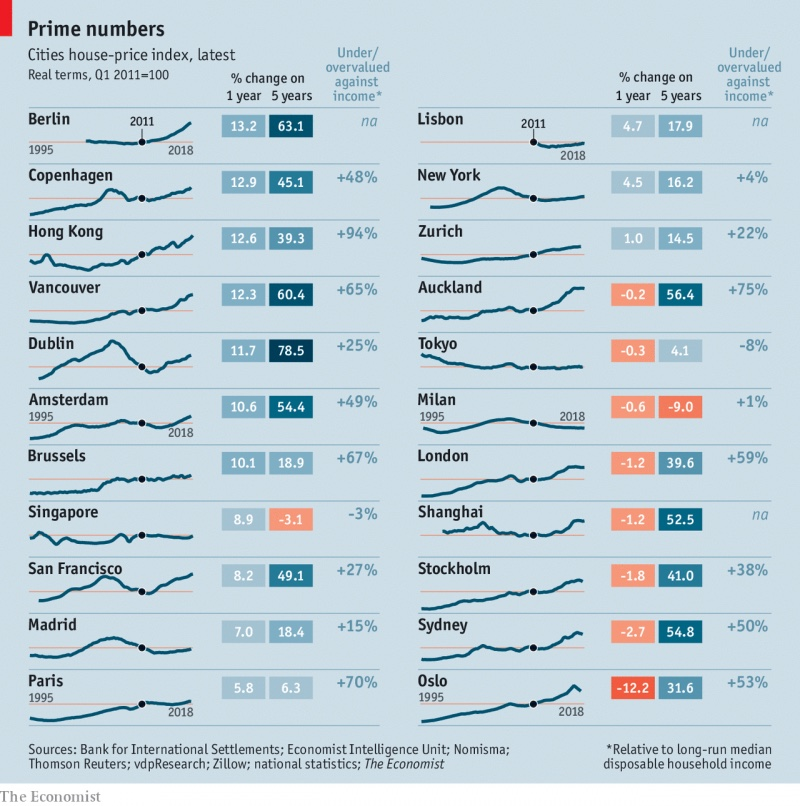 A table showing slowing property price growth or declines in many major world cities.