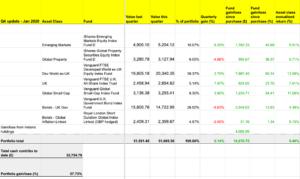 The annualised return of the portfolio is 9.4%.