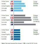 Understanding bond index funds