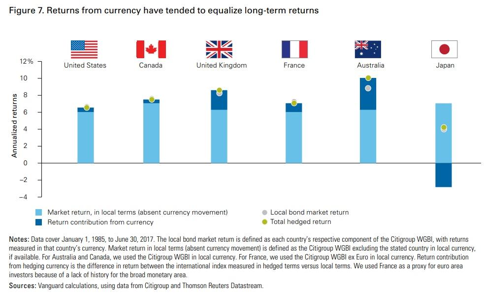 Understanding bond index funds   Monevator