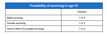 Probability of a UK couple surviving to age 95