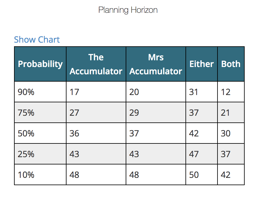 Survival probability / time horizon table for a couple using Longevity Illustrator
