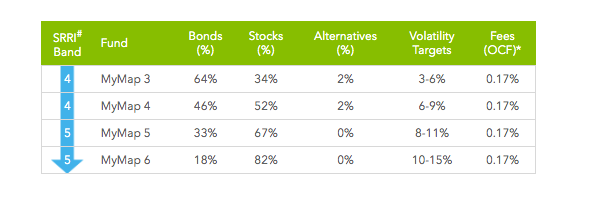 MyMap fund's asset allocation, cost and volatility targets shown as a table