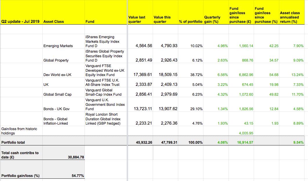 The annualised return of the portfolio is 9.54%.