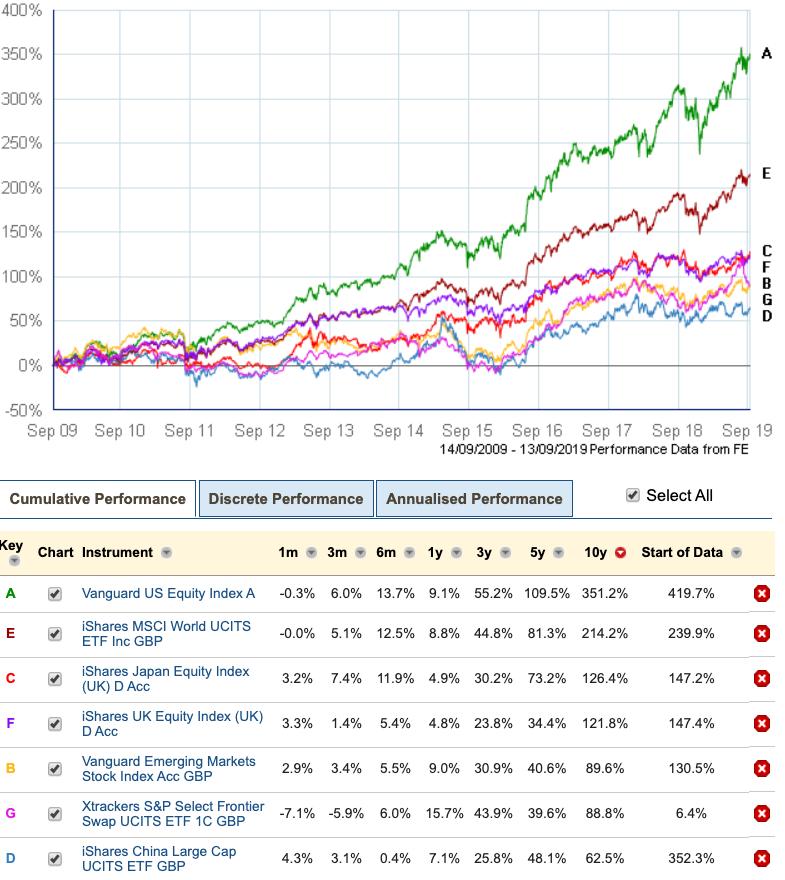 Global market returns 2009 - 20019