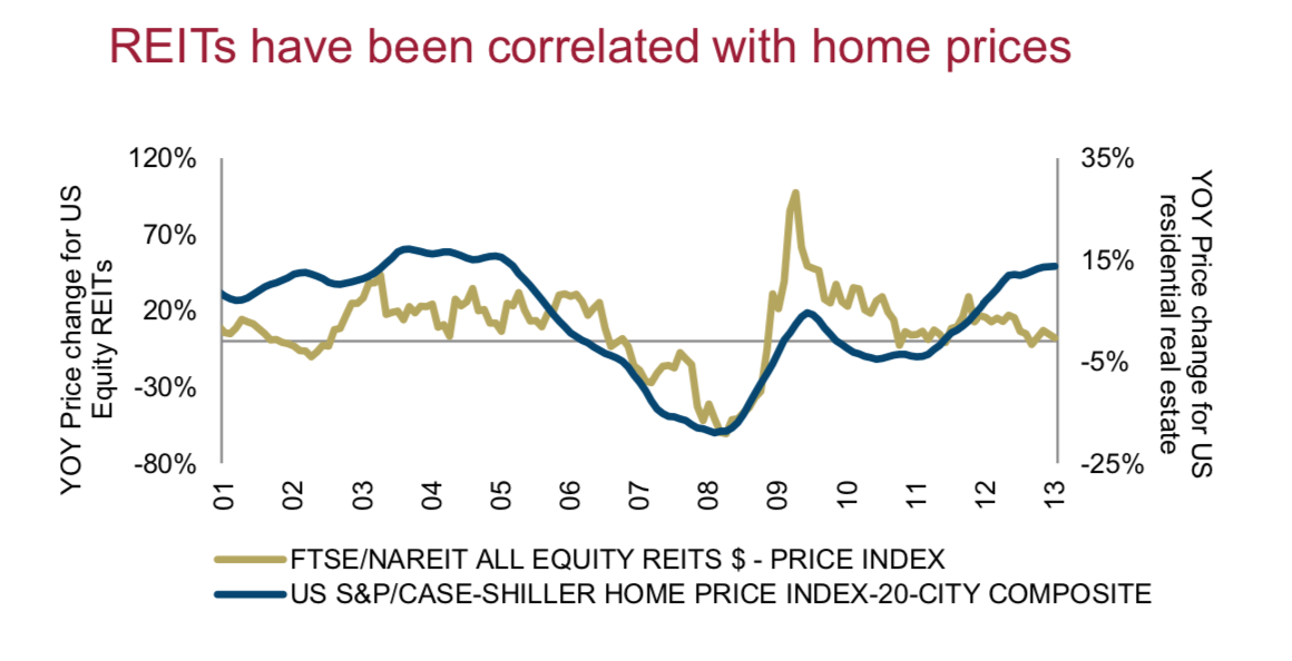 US REIT correlation with house prices