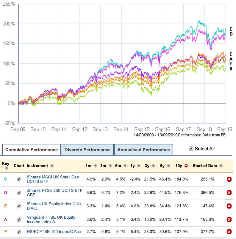 UK equity returns 2009 - 2019