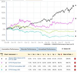 Commodity returns 2009 - 2019