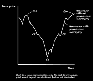 A stock market chart that shows you can breakeven earlier with pound cost averaging