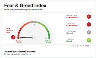 Fear and greed index showing extreme greed at the time of posting