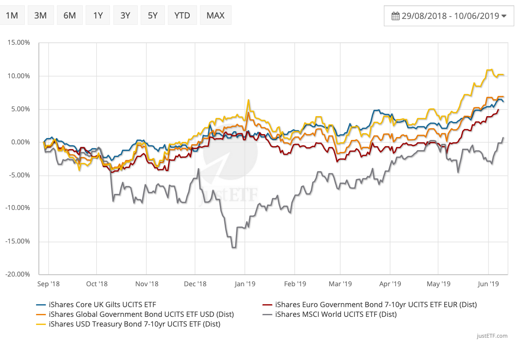 2018 Global Stock Market Downturn: comparison of intermediate government bond funds: gilts, euros, US Treasuries and global unhedged
