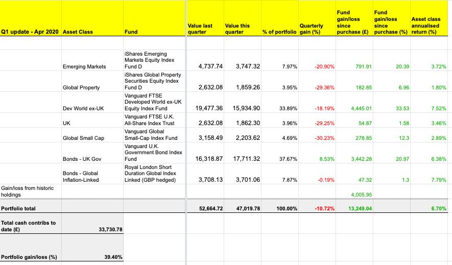 The annualised return of the portfolio is 6.7%.