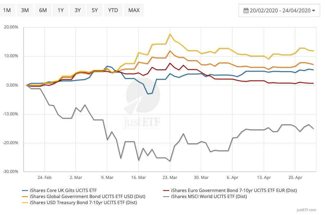 Coronavirus crisis: comparison of intermediate government bond funds: gilts, euros, US Treasuries and global unhedged