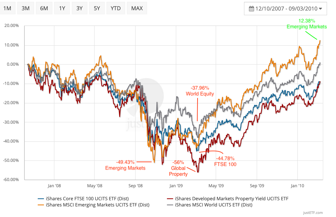 Equities go to 1 in the Global Financial Crisis