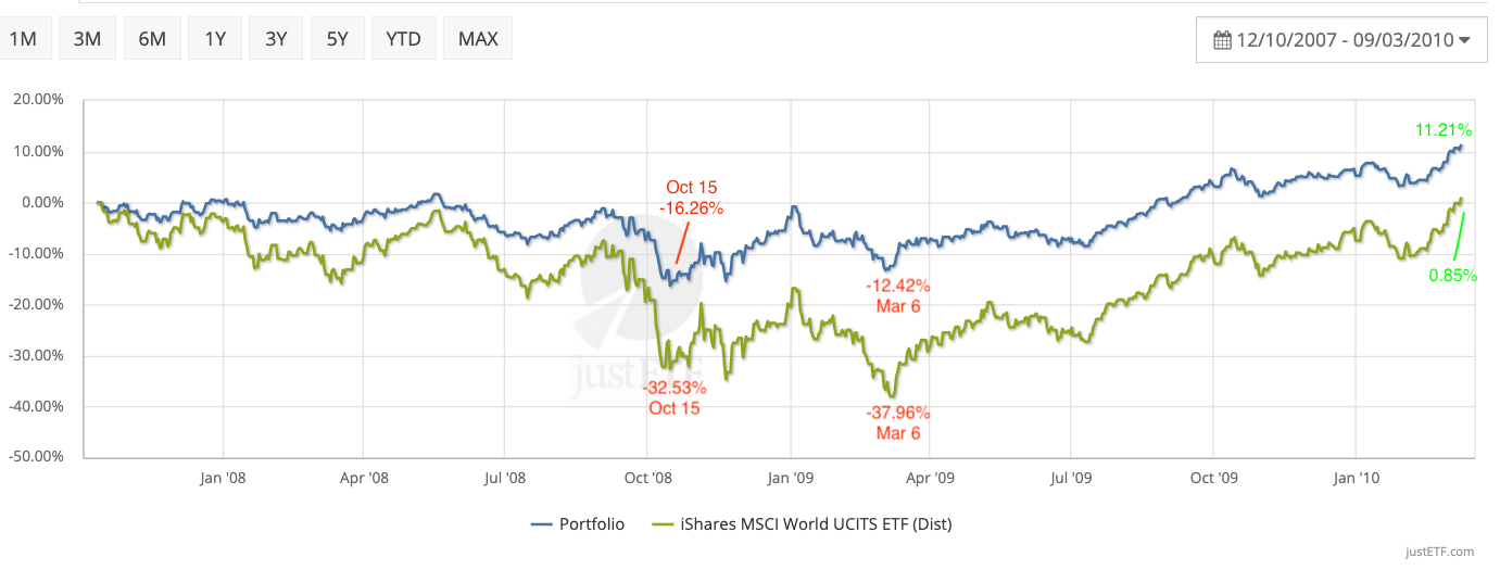 A diversified portfolio during the global financial crisis
