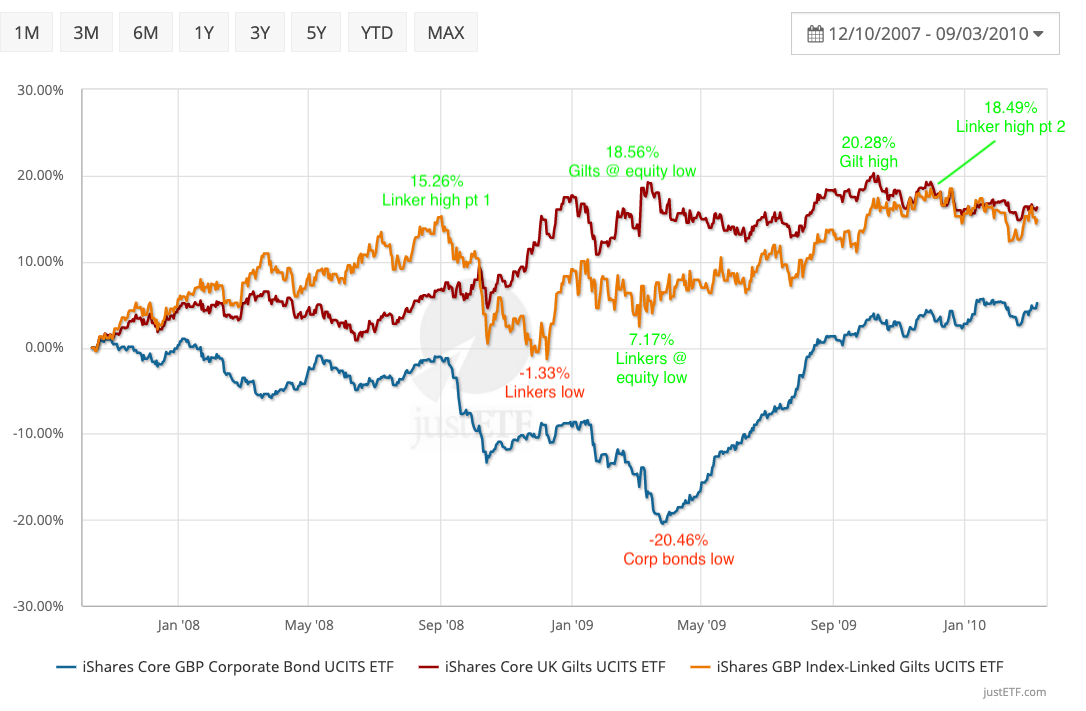 Linkers and corporate bonds during the Global Financial Crisis
