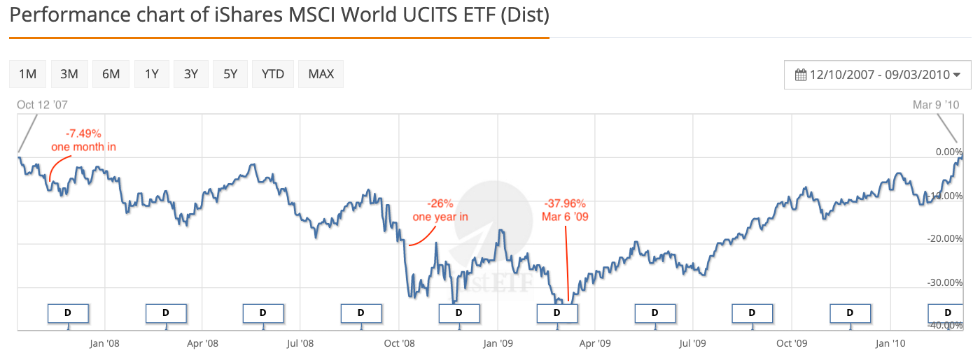 World equities during the Global Financial Crisis