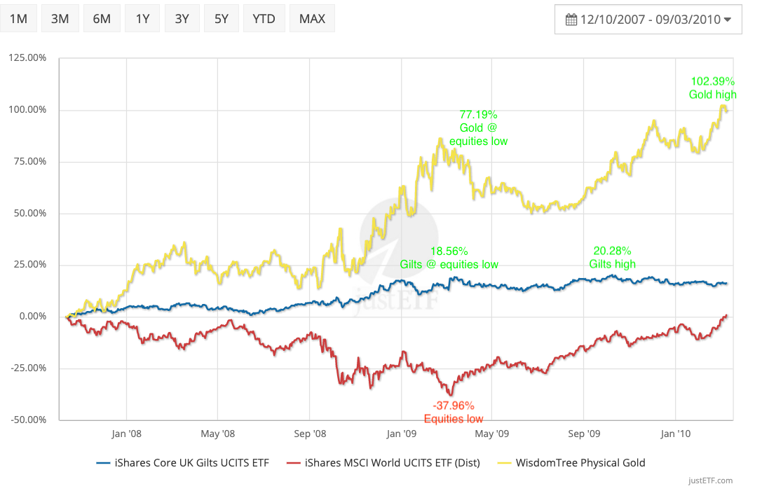 Gold and gilts diversification during the global financial crisis
