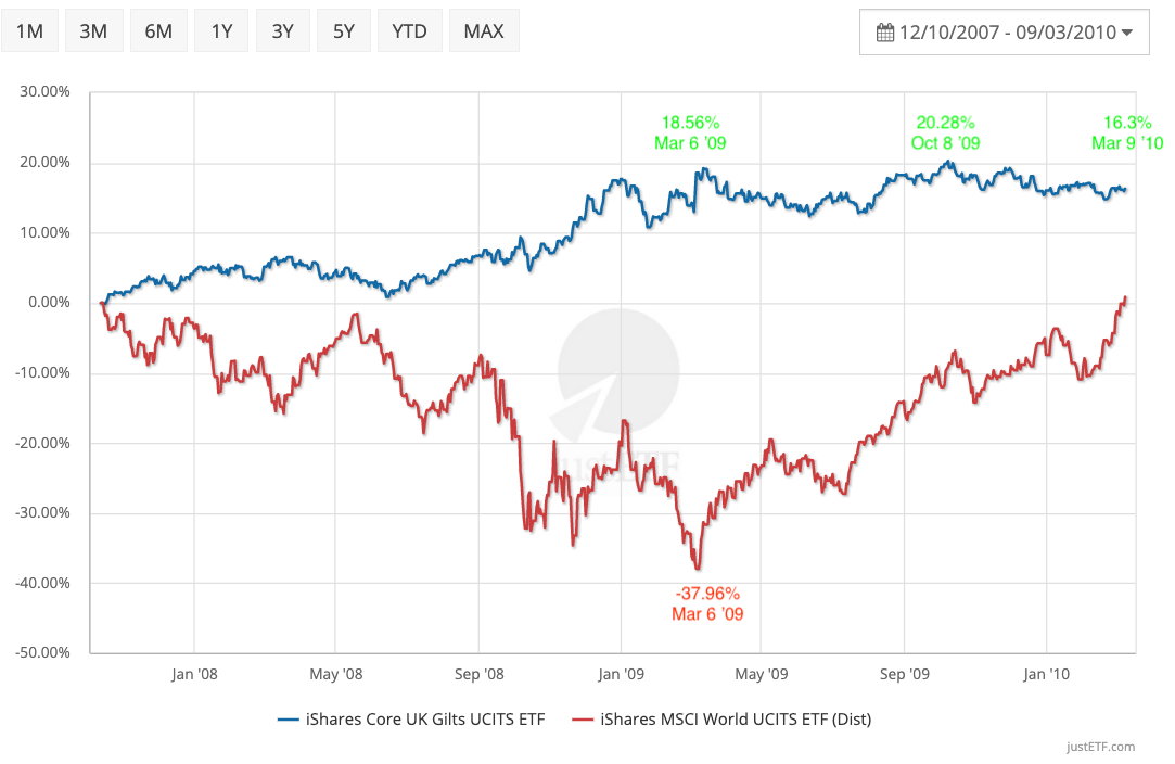 Gilts negatively correlated with World equities during Global Financial Crisis