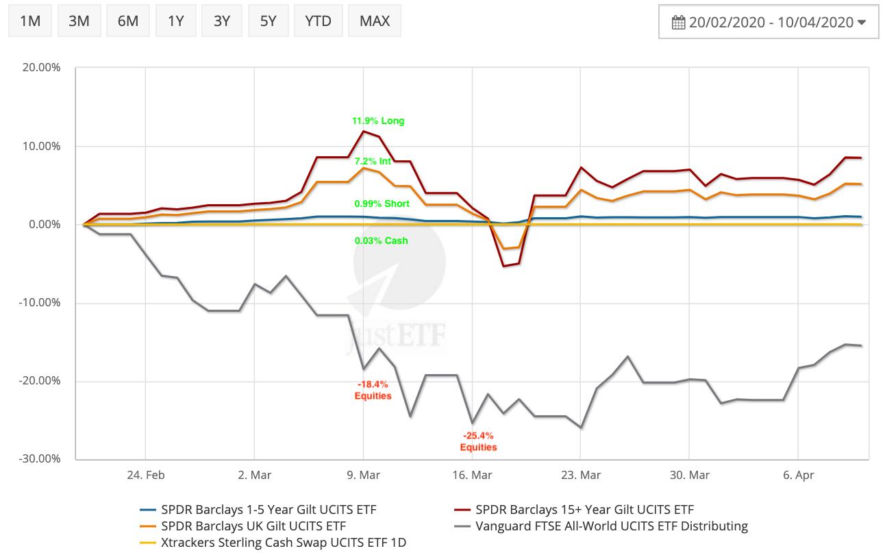 Chart of gilts versus cash versus equities during the coronavirus crash.