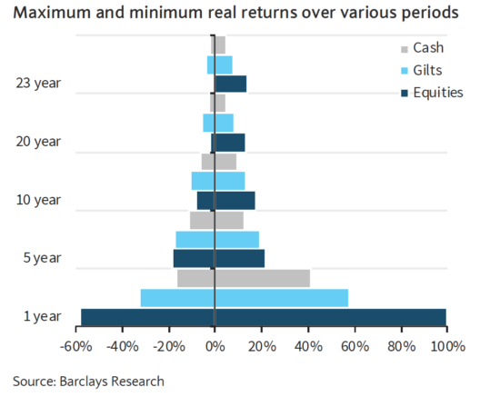 A graph of max and min returns for UK equities, gilts and cash