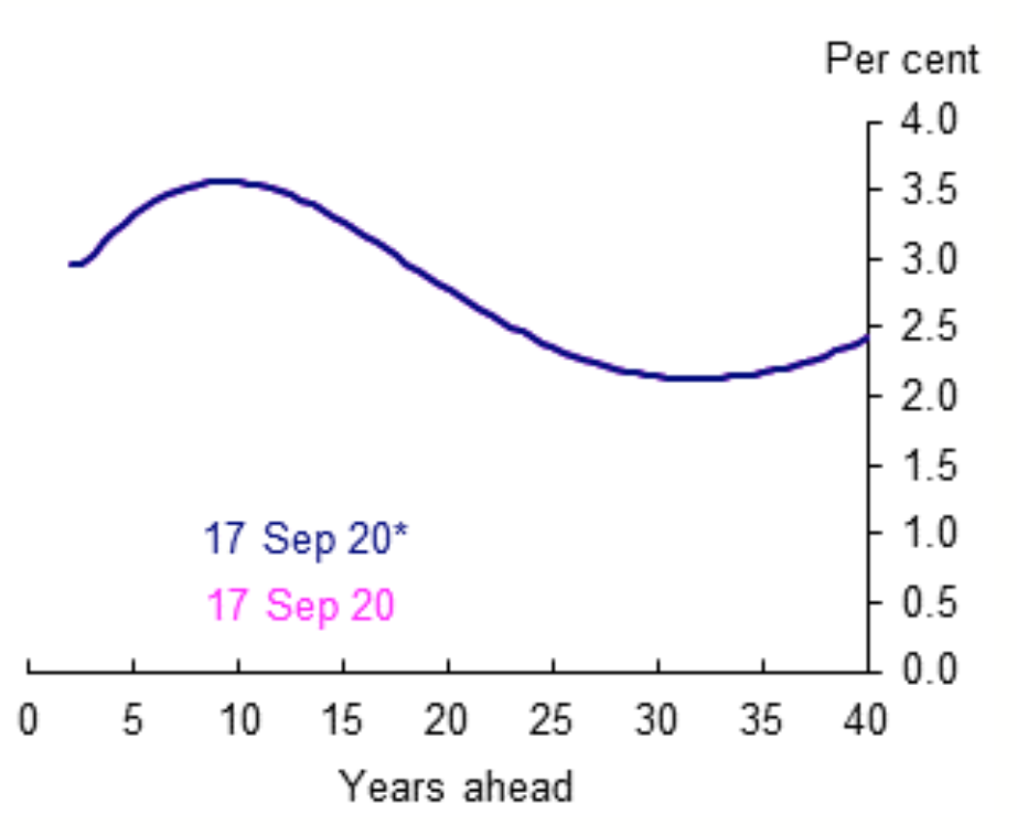 An expected inflation curve from the Bank of England