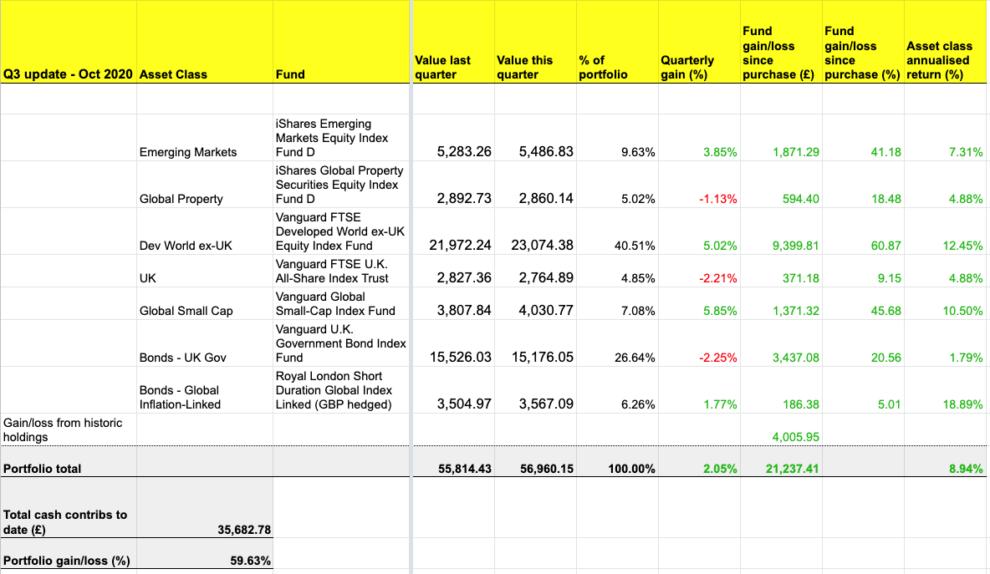The annualised return of the portfolio is 8.94%.