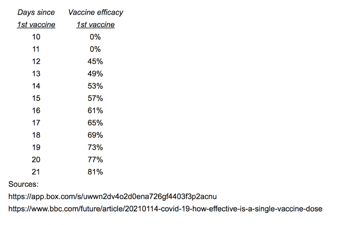 Table showing escalating protection from the Pfizer vaccine