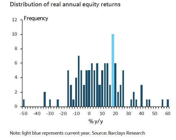 Distribution of annual UK equity returns