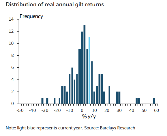 Distribution of annual gilt returns
