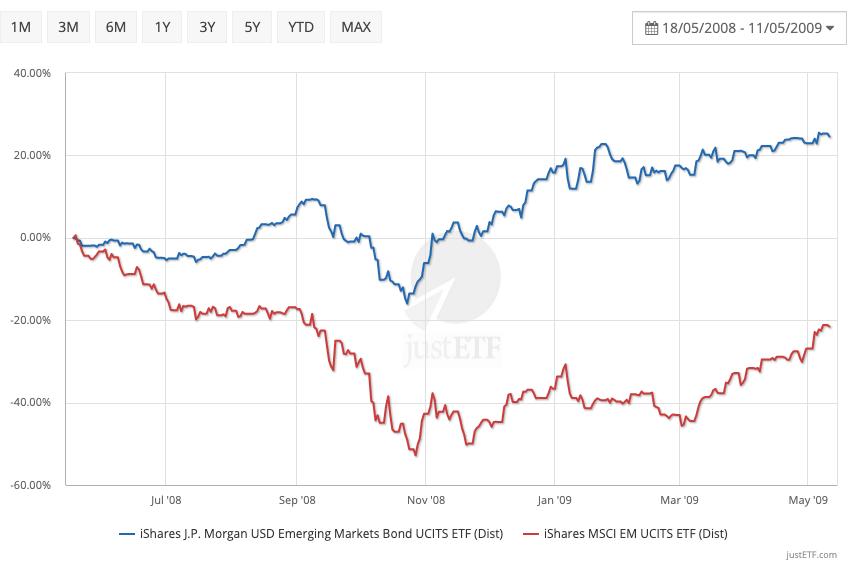 Emerging Market bond returns versus Emerging Markets equity during the Global Financial Crisis