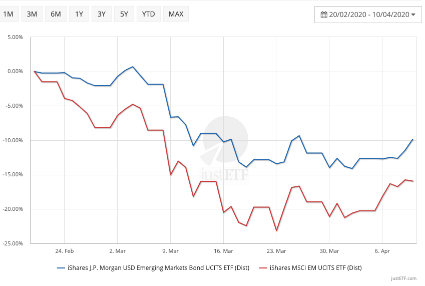 Emerging Market bond returns vs Emerging Market equity during the coronavirus crash