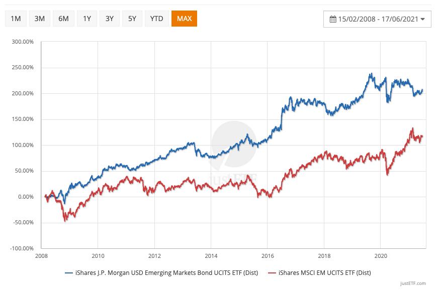 Emerging Market bond returns vs Emerging Market equity chart Feb 2008 to June 2021