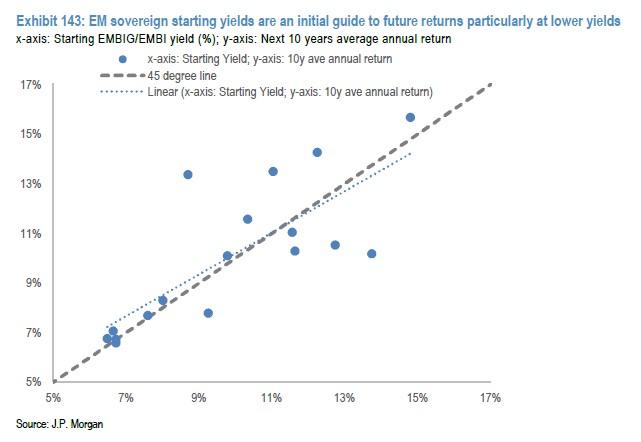 Future bond returns are correlated with today's yield