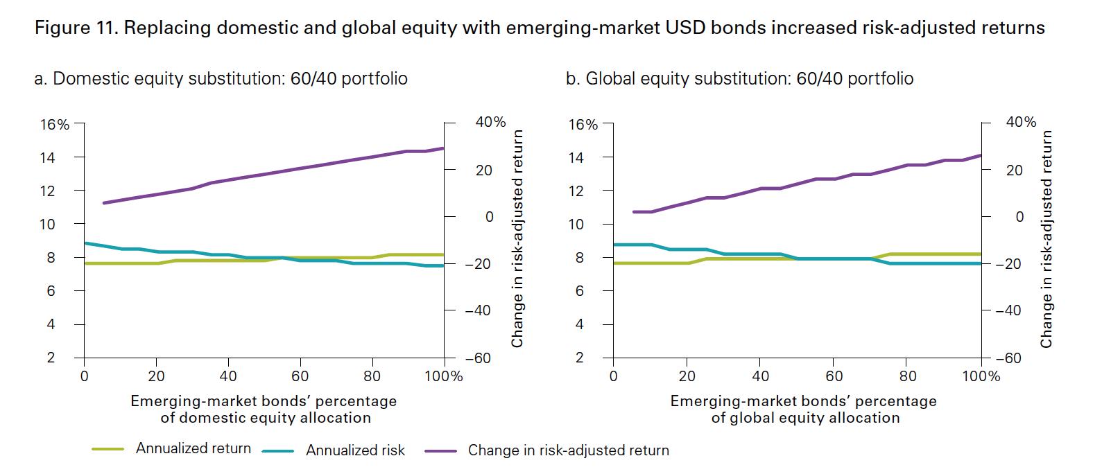 Emerging Market bonds improve portfolio return and volatility - Vanguard backtest