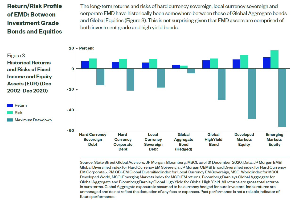 Emerging market bonds returns and volatility versus other global asset classes in chart form.