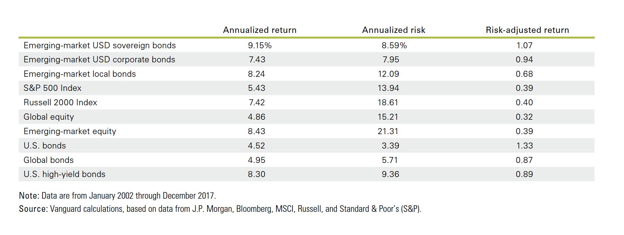 Emerging market bond returns versus other global assets in table form.