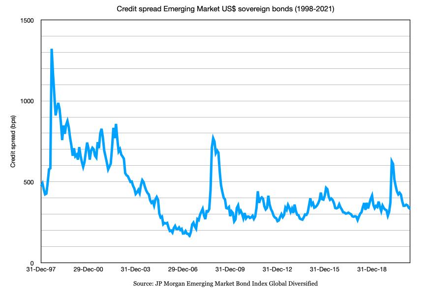 A chart plotting the declining credit spread of Emerging Market bonds (1997-2021)