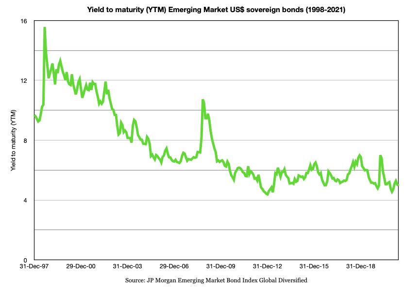 Graph showing declining Emerging Market bond yields (1997-2021)
