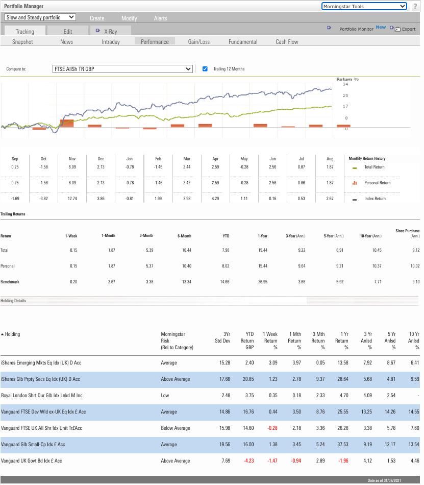 Portfolio management tool: performance screen